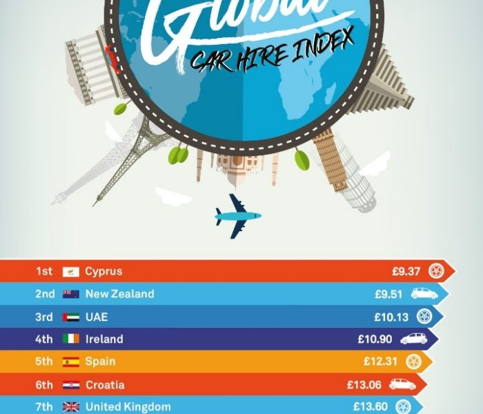 The Global Car Hire Index: The Cheapest and Most Expensive Places Revealed